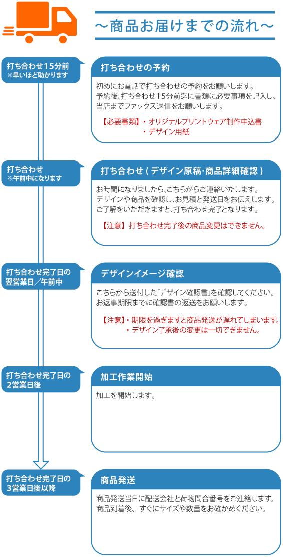 商品お届けまでの流れ(3営業日後発送)